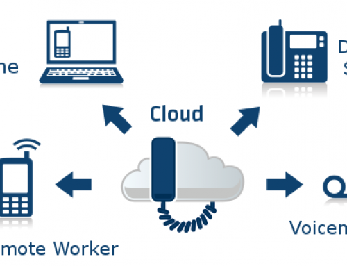Hosted PBX Cloud Business Phone Systems